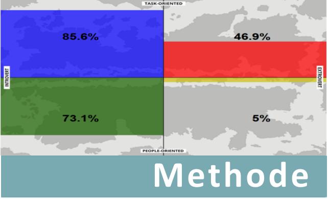 Methode - MapsTell gelooft in de kracht van visuele en daardoor makkelijk deelbare informatie. Om deze reden hebben wij de zestien gedragsstijlen van het DISC model letterlijk in kaart gebracht. Lees meer over onze methode en de Wereld van Verschil.